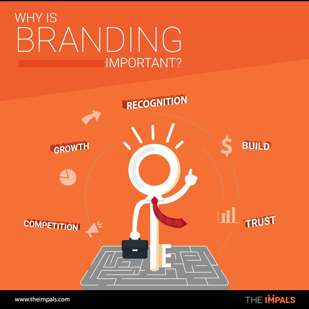 Why-is-Branding-Important
